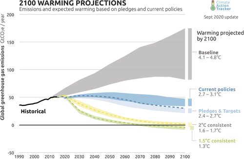 Climate Action Tracker 2100 warming projections.