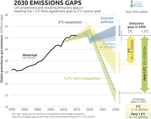 Climate Action Tracker 2030 emissions gaps.